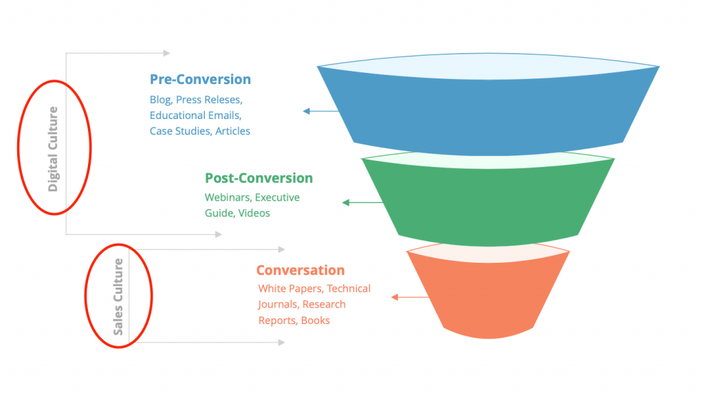 Rodller Pre and Post Conversion Funnel